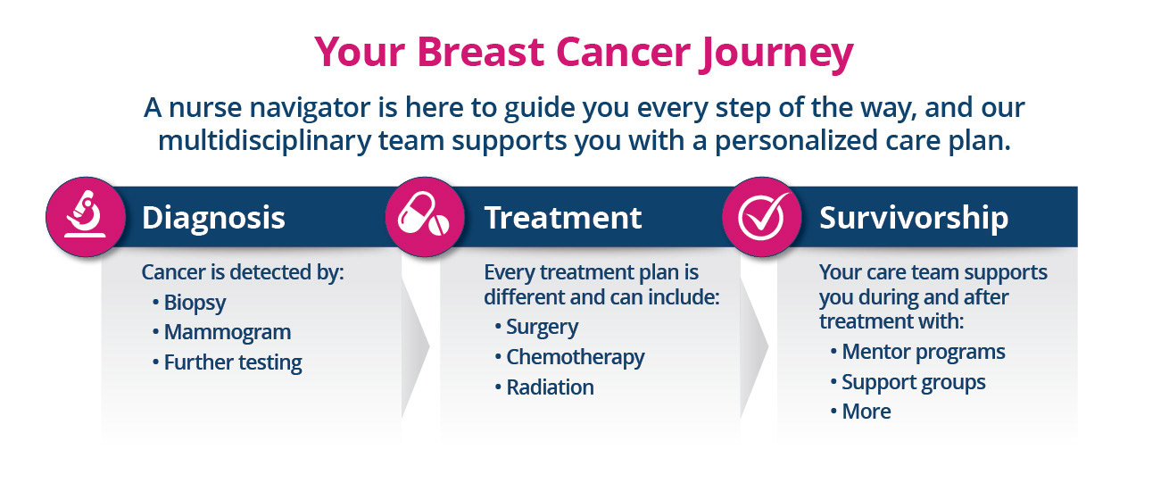 Your breast cancer journey